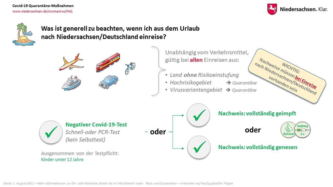 Grafik des Landes Niedersachsen zur generellen Einreise nach Deutschland/Niedersachsen.